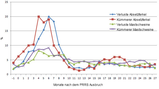 Ausgewählte Leistungsparameter einen Monat vor dem PRRS Ausbruch (-1) bis 27 Monate danach.