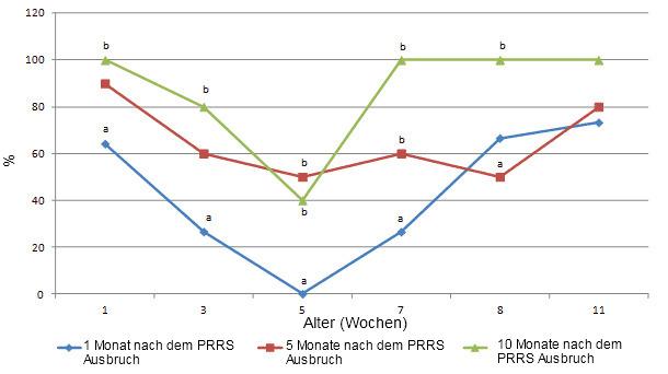 Serokonversion gegen PCV2. Anteil an serumpositiven Schweinen im Alter von 1, 3, 5, 7, 9 und 11 Wochen in IPMA bei einer Verdünnung von 1:500 1, 5 und 10 Monate nach dem PRRS Ausbruch. Unterschiedliche Buchstaben (a,b) zeigen statistisch signifikante Unterschiede zwischen den Anteilen an serumpositiven Schweinen im Alter von 1, 3, 5, 7 und 9 Wochen (p<0,05).
