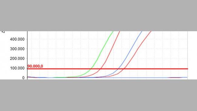 Je kleiner der Cq-Wert, desto höher ist die Anfangskonzentration des in der Probe untersuchten Parameters.